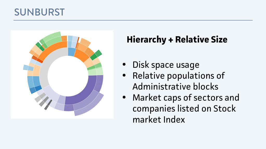 SUNBURST • Disk space usage • Relative populati...
