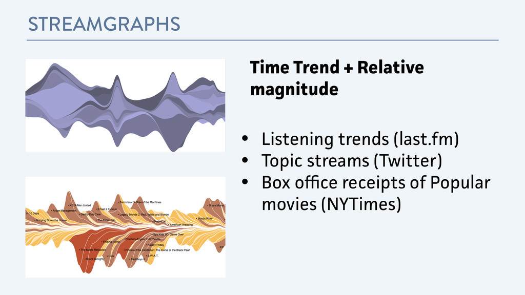 STREAMGRAPHS • Listening trends (last.fm) • Top...