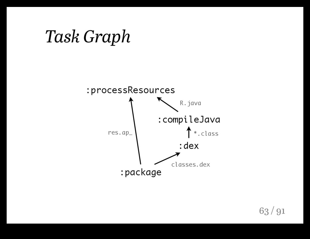 Task Graph :package :dex :compileJava :processR...
