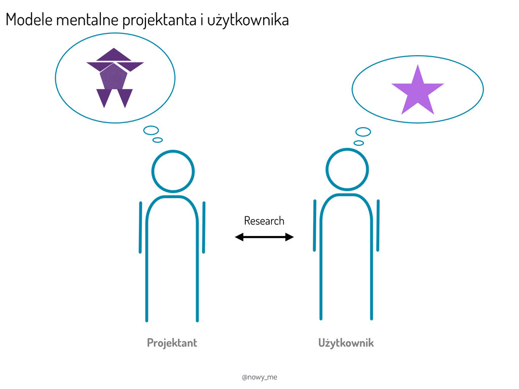 @nowy_me Projektant Użytkownik Research Modele ...