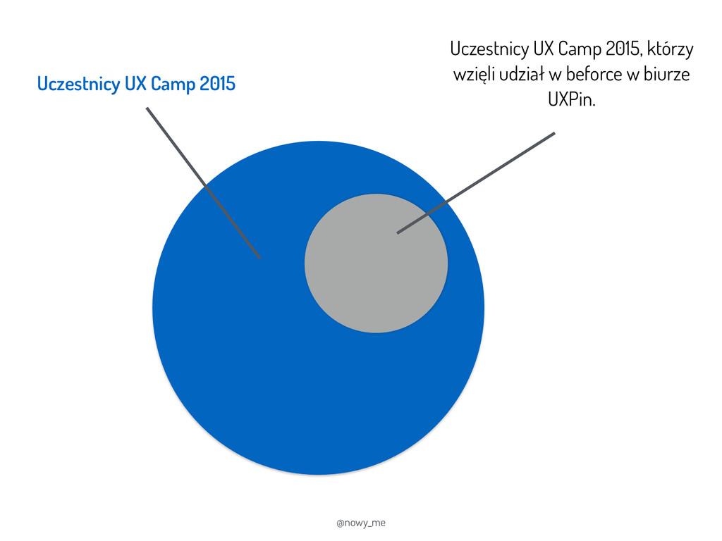 @nowy_me Uczestnicy UX Camp 2015 Uczestnicy UX ...