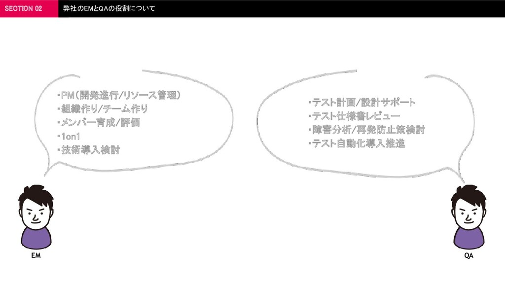 SECTION 02 弊社のEMとQAの役割について  ・PM(開発進行/リソース管理) ...