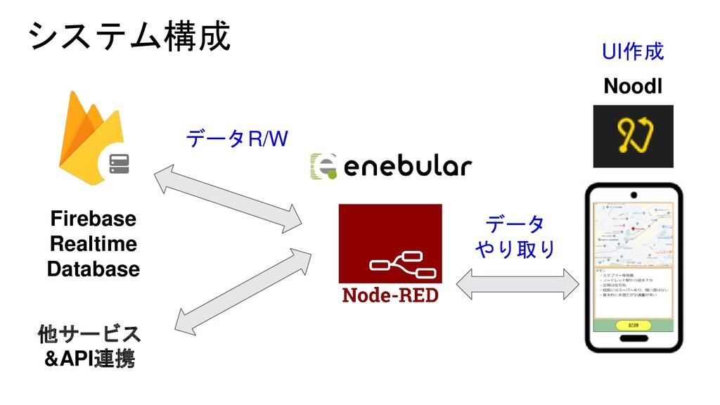 システム構成 Noodl Firebase Realtime Database データ やり取...