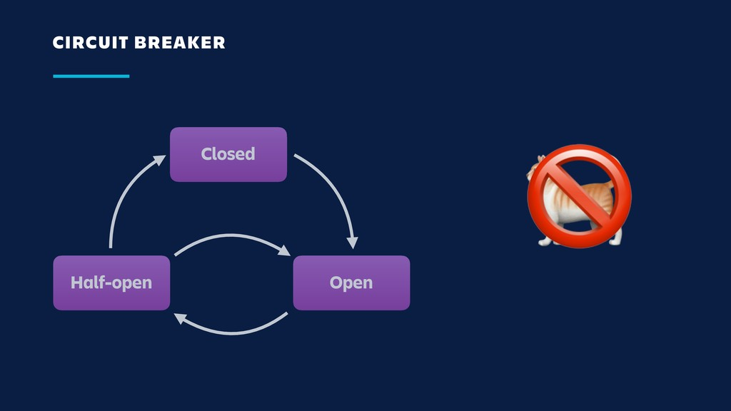 CIRCUIT BREAKER Closed Open Half-open