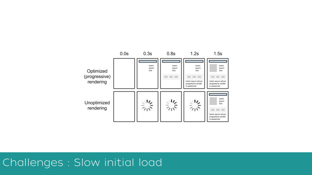 Challenges : Slow initial load