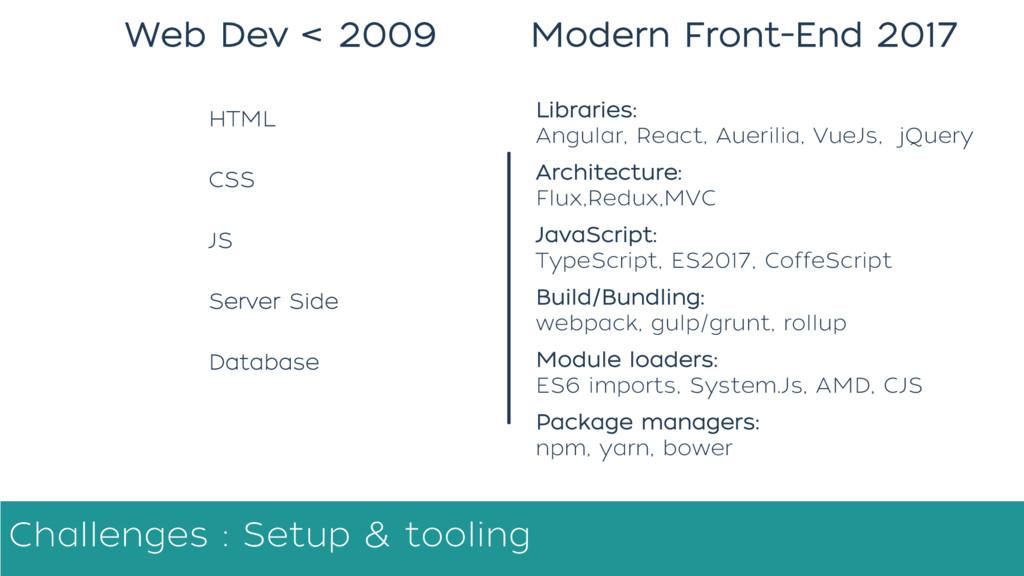 Modern Front-End 2017 Web Dev < 2009 Server Sid...