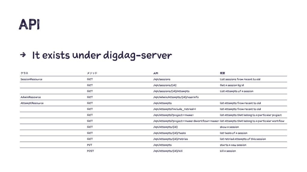 API 4 It exists under digdag-server Ϋϥε ϝιου AP...
