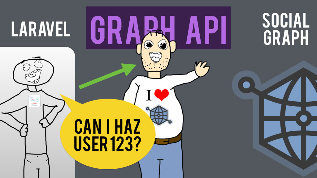 Laravel Graph API Can I haz user 123? Social Gr...