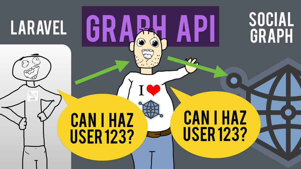 Laravel Graph API Can I haz user 123? Can I haz...