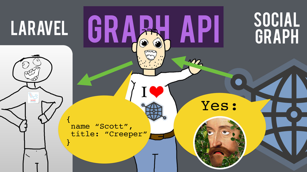 "Laravel Graph API Yes: {! name ""Scott"",! title:..."