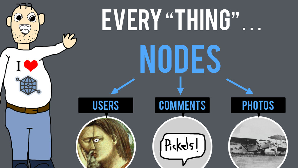 "photos comments Users Nodes Every ""Thing""…"