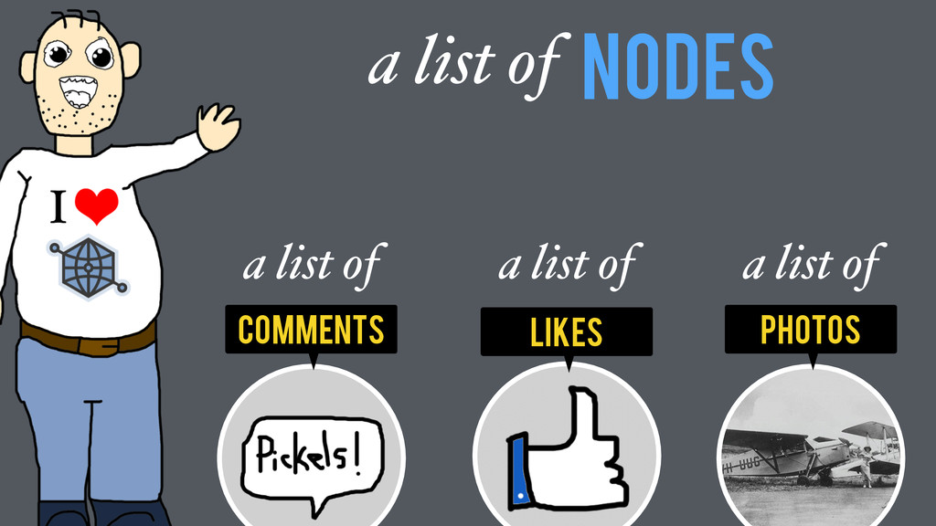 photos comments Nodes a list of Likes a list of...