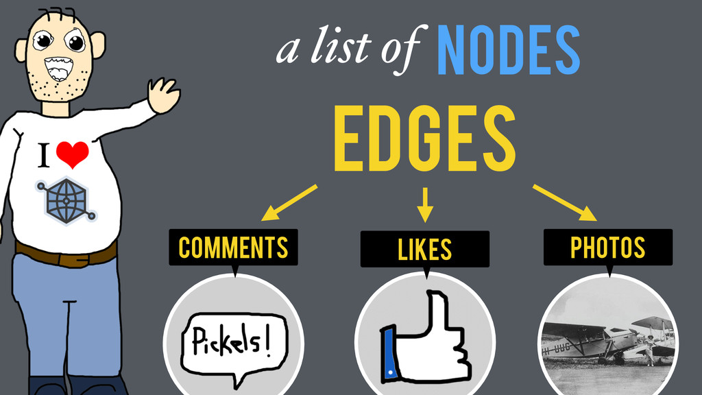 photos comments Nodes a list of Likes Edges