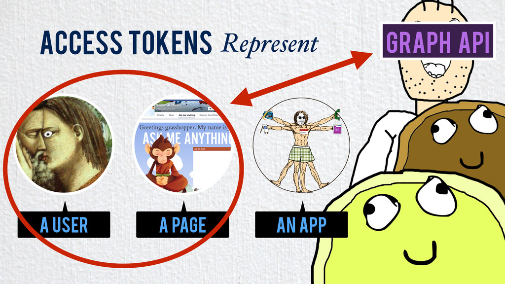 Access Tokens Represent A User An App A Page Gr...