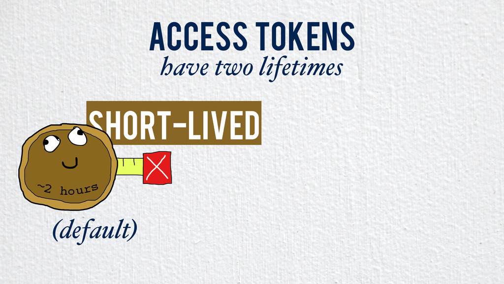 Short-Lived Access Tokens have two lifetimes (d...
