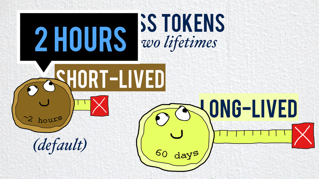 Short-Lived Long-Lived Access Tokens have two l...
