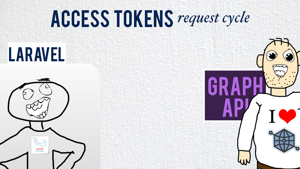 Access Tokens request cycle Graph API Laravel