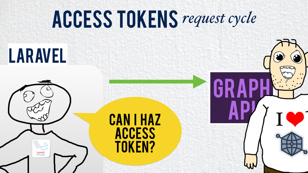 Laravel Access Tokens request cycle Graph API C...