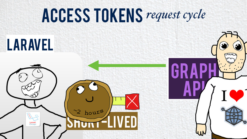 Laravel Access Tokens request cycle Graph API S...