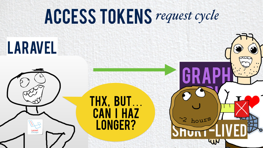 Laravel Access Tokens request cycle Graph API T...