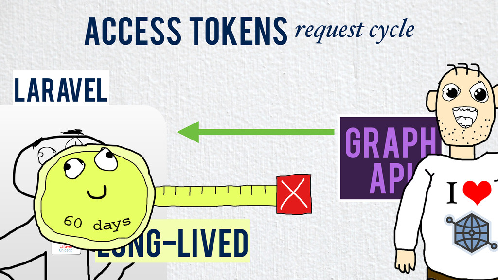 Laravel Access Tokens request cycle Graph API L...