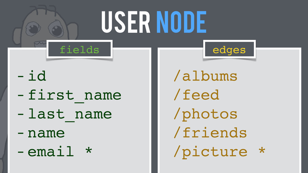 User Node fields edges - id! - first_name! - la...