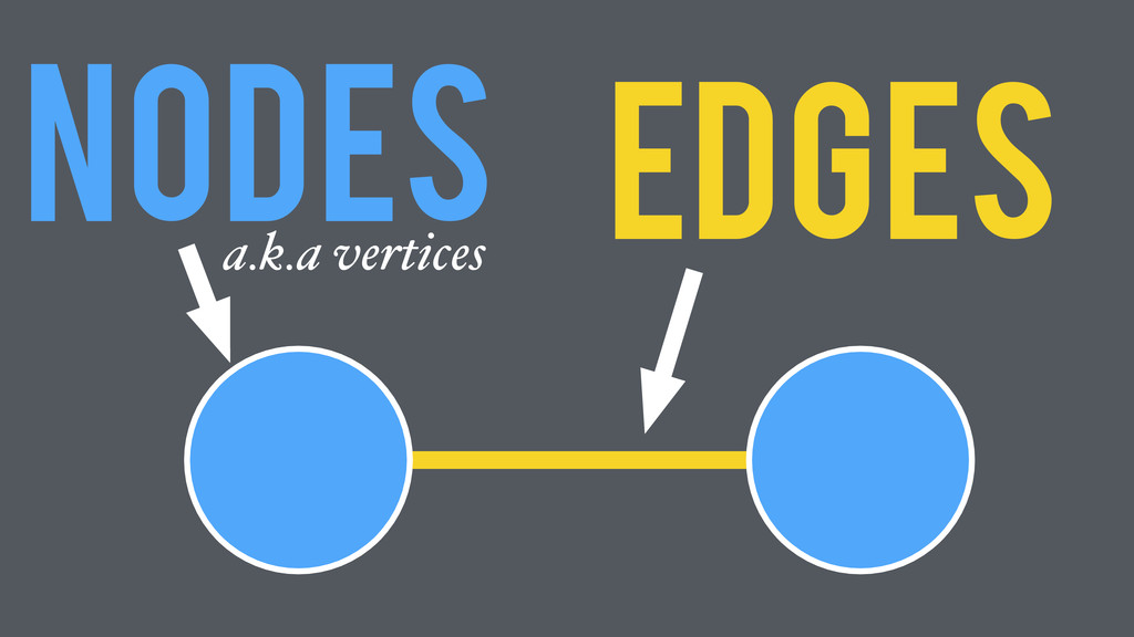 Nodes Edges a.k.a vertices