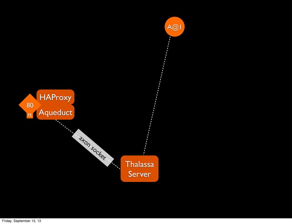 Thalassa Server Aqueduct HAProxy A@1 80 FE axon...
