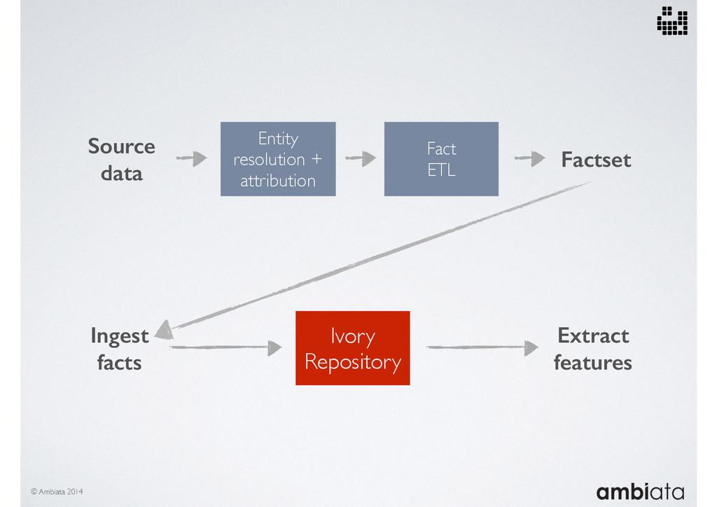 © Ambiata 2014 Fact ETL Source data Entity reso...