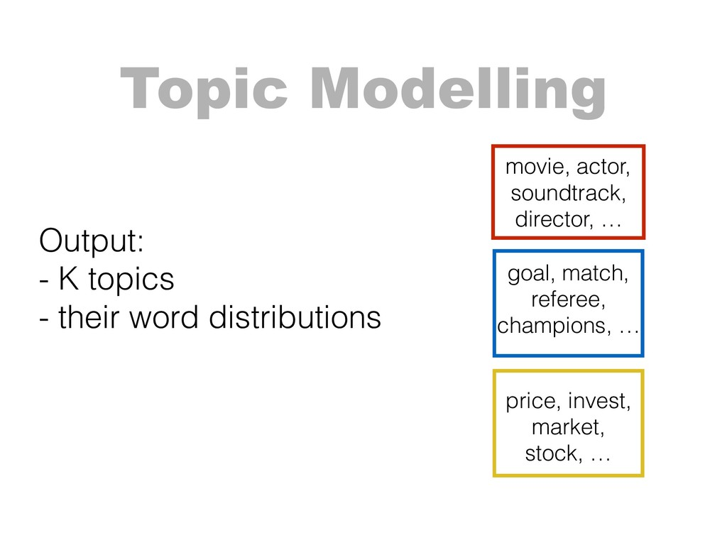 Topic Modelling Output: