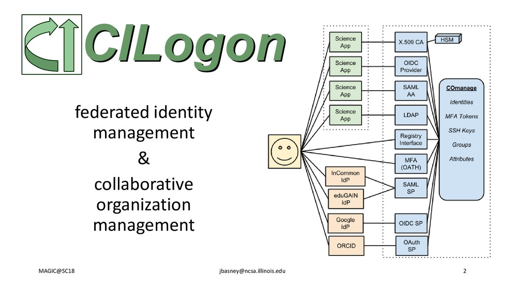 federated identity management & collaborative o...