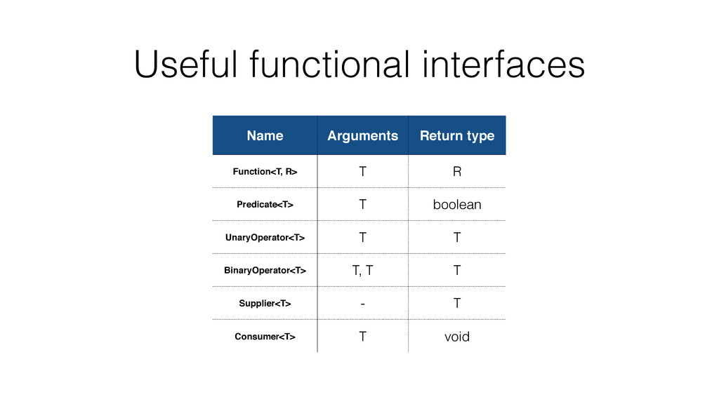 Useful functional interfaces Name Arguments Ret...