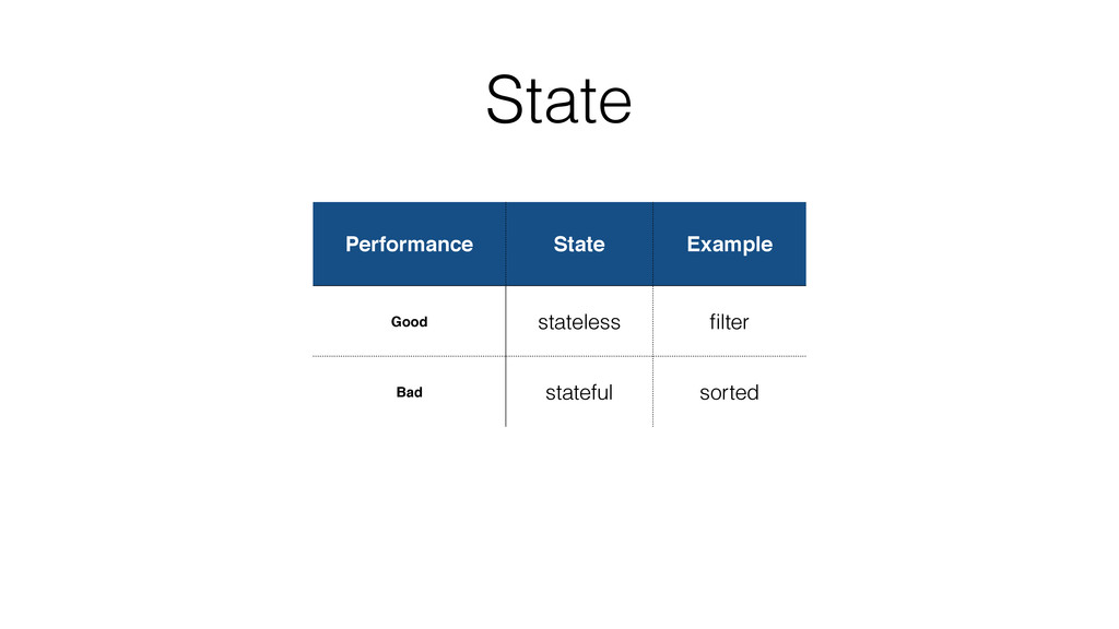 State Performance State Example Good stateless ...