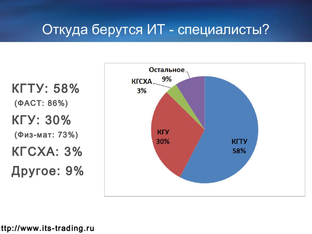 Откуда берутся ИТ - специалисты? КГТУ: 58% (ФАС...