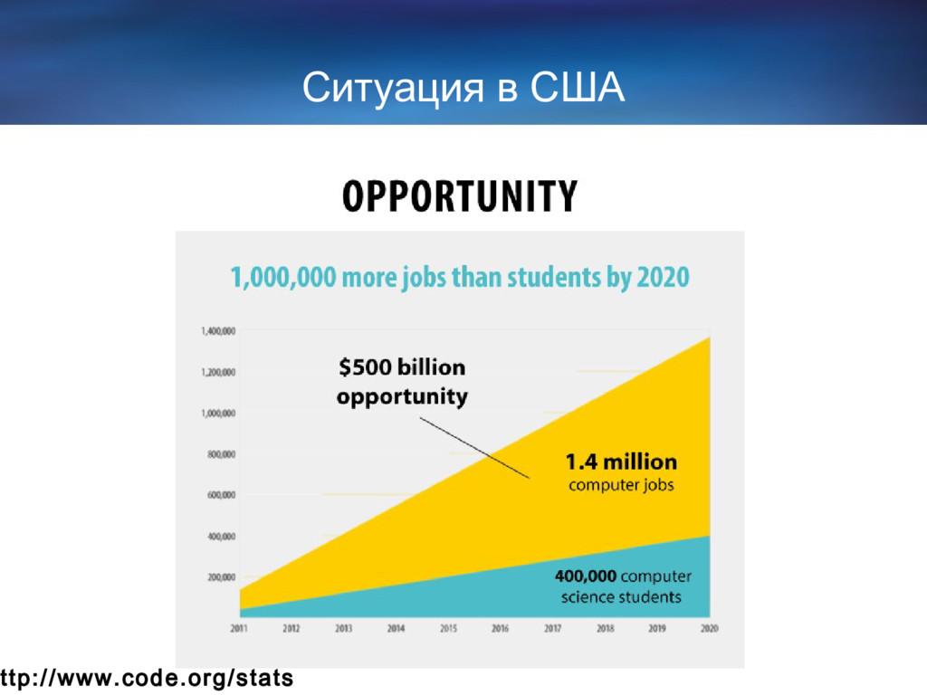 Ситуация в США ttp://www.code.org/stats