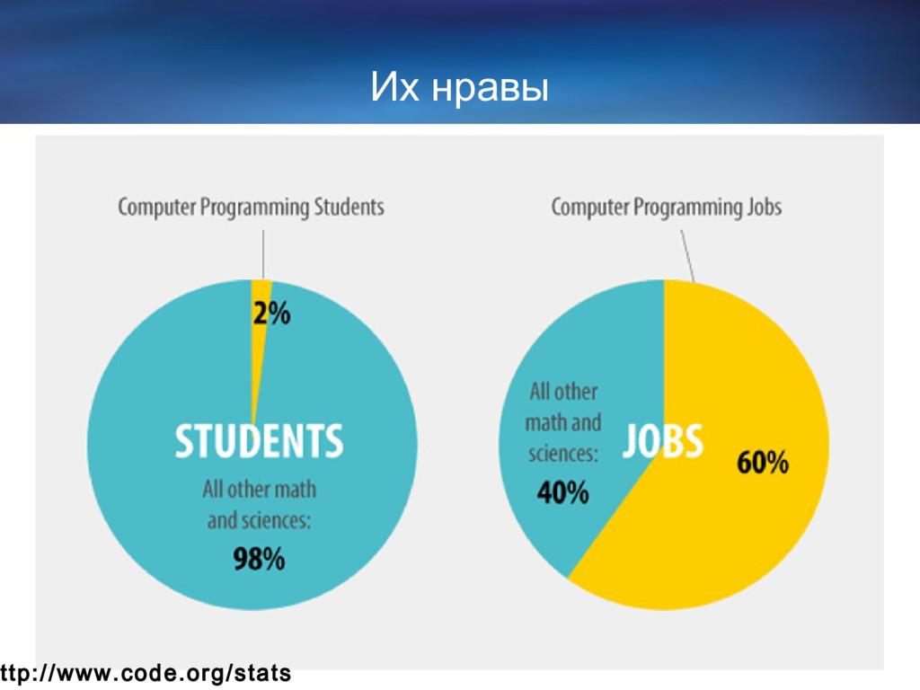 Их нравы ttp://www.code.org/stats