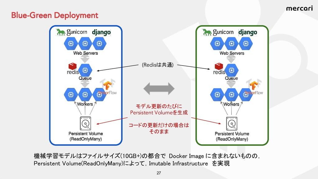 Blue-Green Deployment 27 機械学習モデルはファイルサイズ(10GB+)...