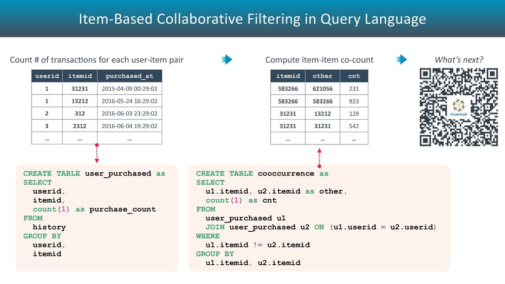 Item-Based Collaborative Filtering in Query Lan...
