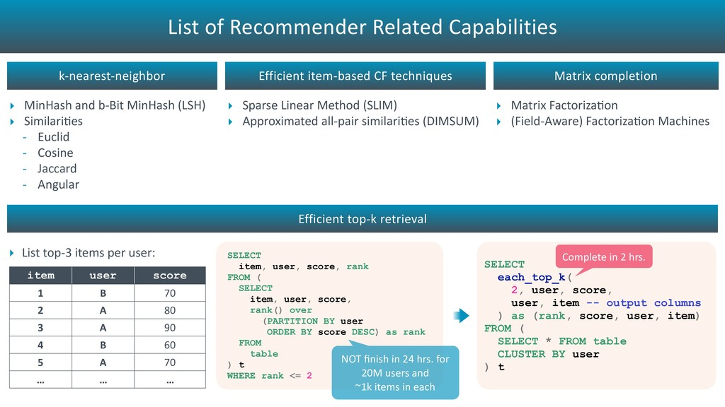 List of Recommender Related Capabilities ‣ List...