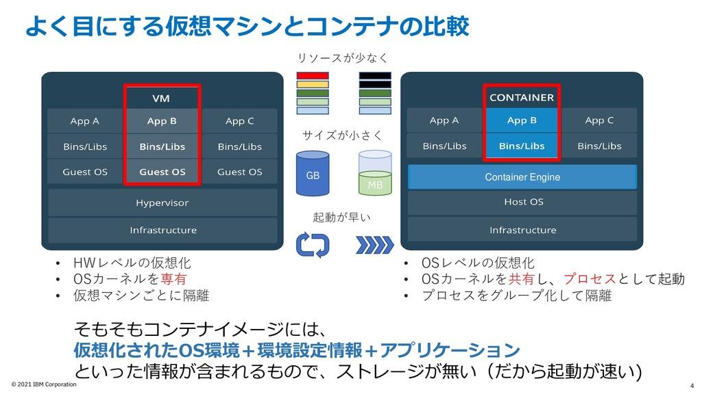 © 2021 IBM Corporation よく目にする仮想マシンとコンテナの比較 4 Co...
