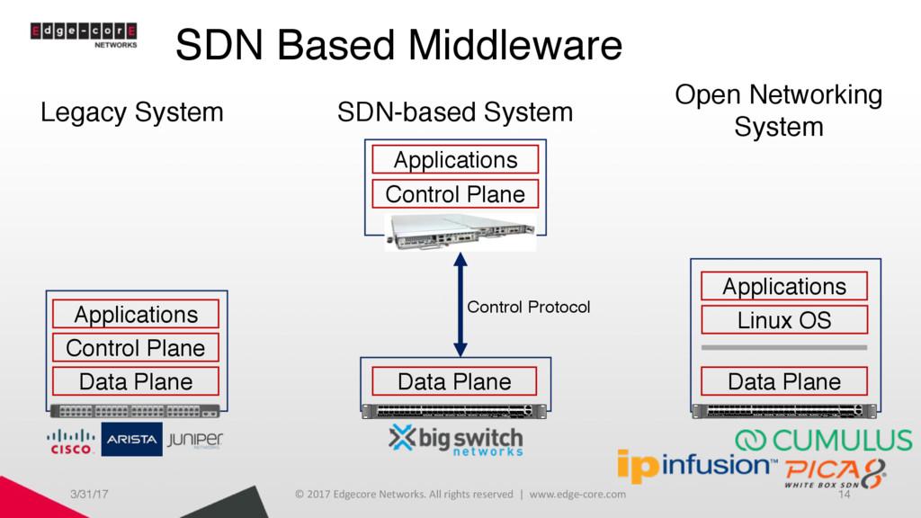 SDN Based Middleware 3/31/17 © 2017 Edgecore Ne...