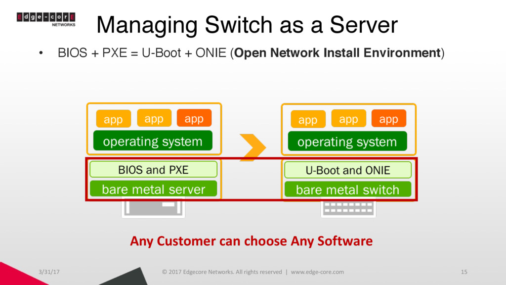 Managing Switch as a Server 3/31/17 © 2017 Edge...