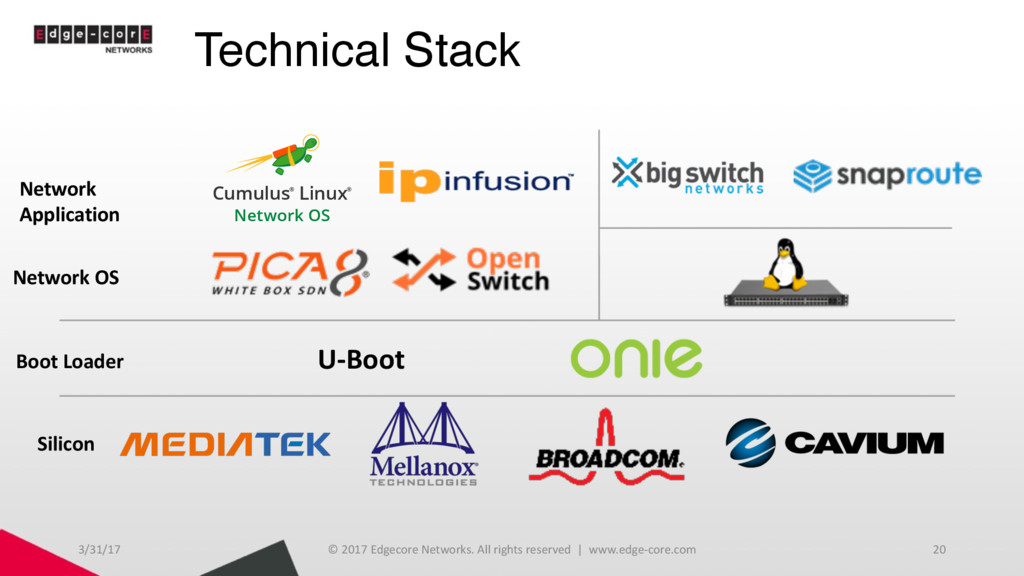 Technical Stack 3/31/17 © 2017 Edgecore Network...