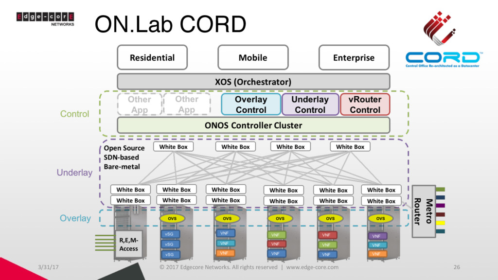 ON.Lab CORD 3/31/17 © 2017 Edgecore Networks. A...