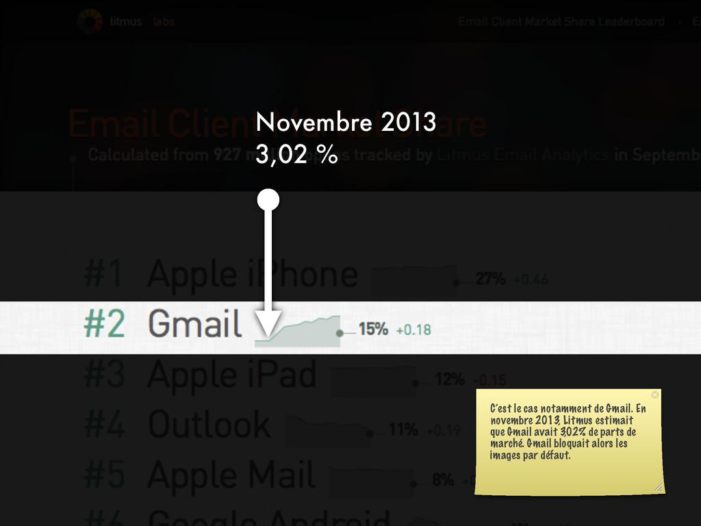 Novembre 2013 3,02 % C'est le cas notamment de ...