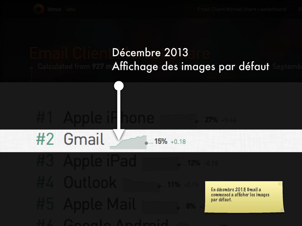 Décembre 2013 Affichage des images par défaut En...