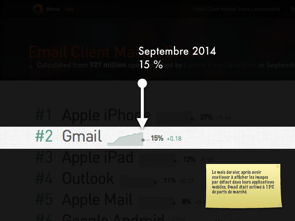 Septembre 2014 15 % Le mois dernier, après avoi...