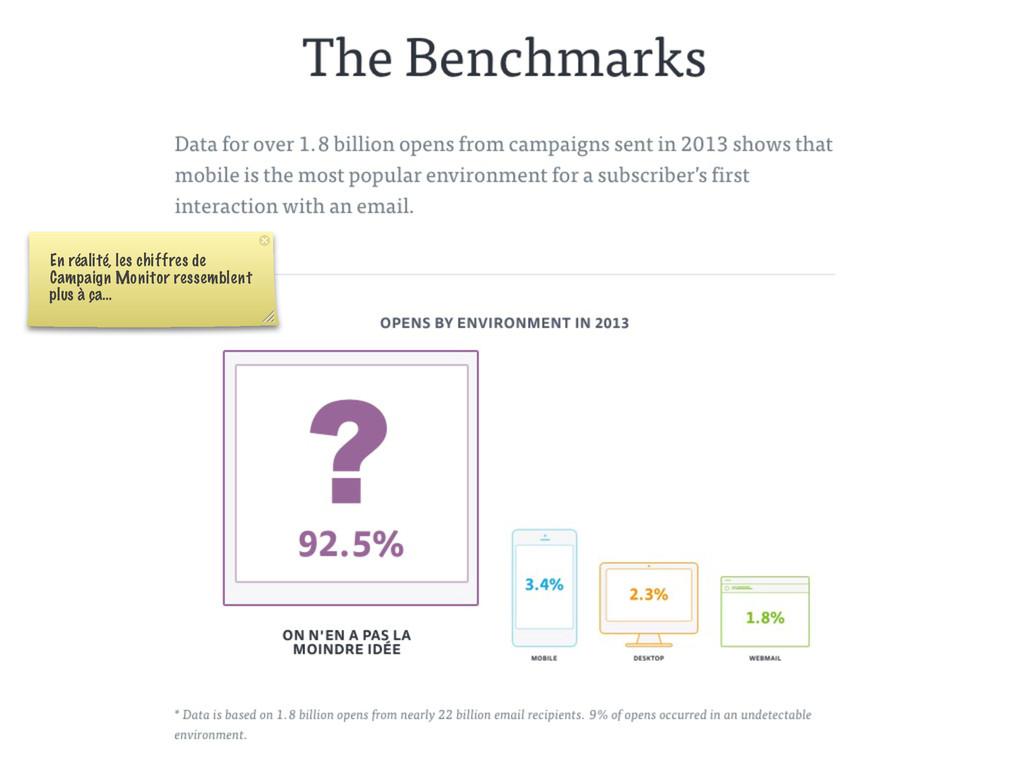 En réalité, les chiffres de Campaign Monitor re...