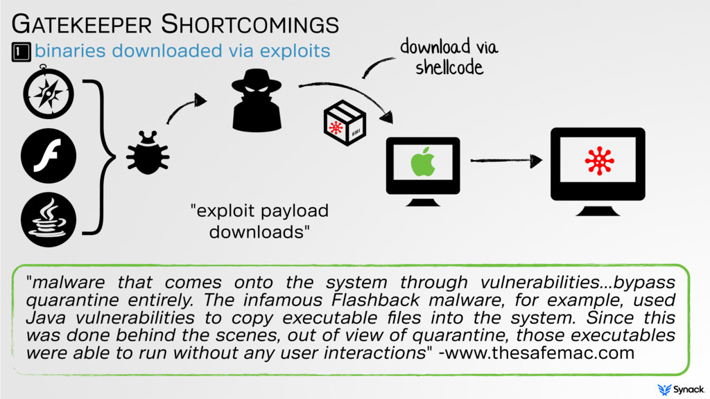 binaries downloaded via exploits GATEKEEPER SHO...