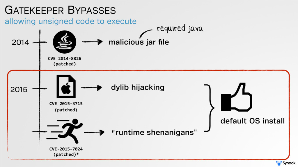 allowing unsigned code to execute GATEKEEPER BY...